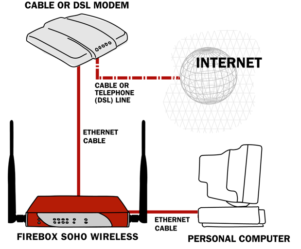 Configure the External Network of the SOHO 6 5 If you connect to the Internet using a DSL or cable modem, restore the power to this device. The indicator lights flash and then stop.