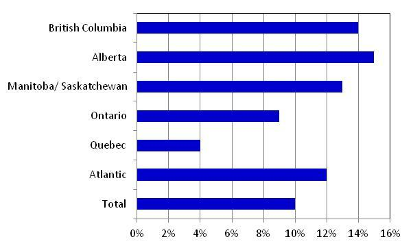 11 Canadian Netflix Subscribers by region Source: MTM 2011 (Respondents: