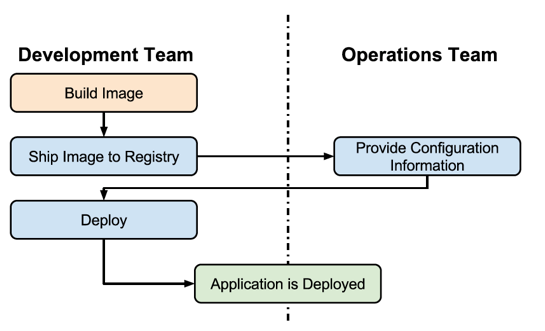 and deployment Traditional Water fall deployment workflow