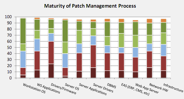 1 1 Patch Progress Data Patch Progress uneven