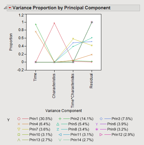 The lower graph, Variance Proportion by Principal Component, shows the breakdown of variance explained by each principal component.