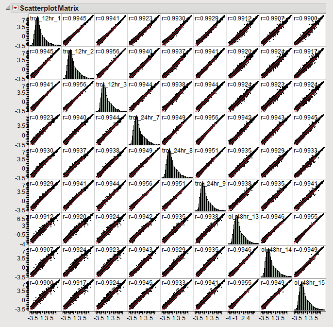 On the diagonal we see distribution histograms for each individual sample. Off-diagonal scatterplots show probe intensities for pairs of samples. 27. Select Window > Close All from the top menu bar.