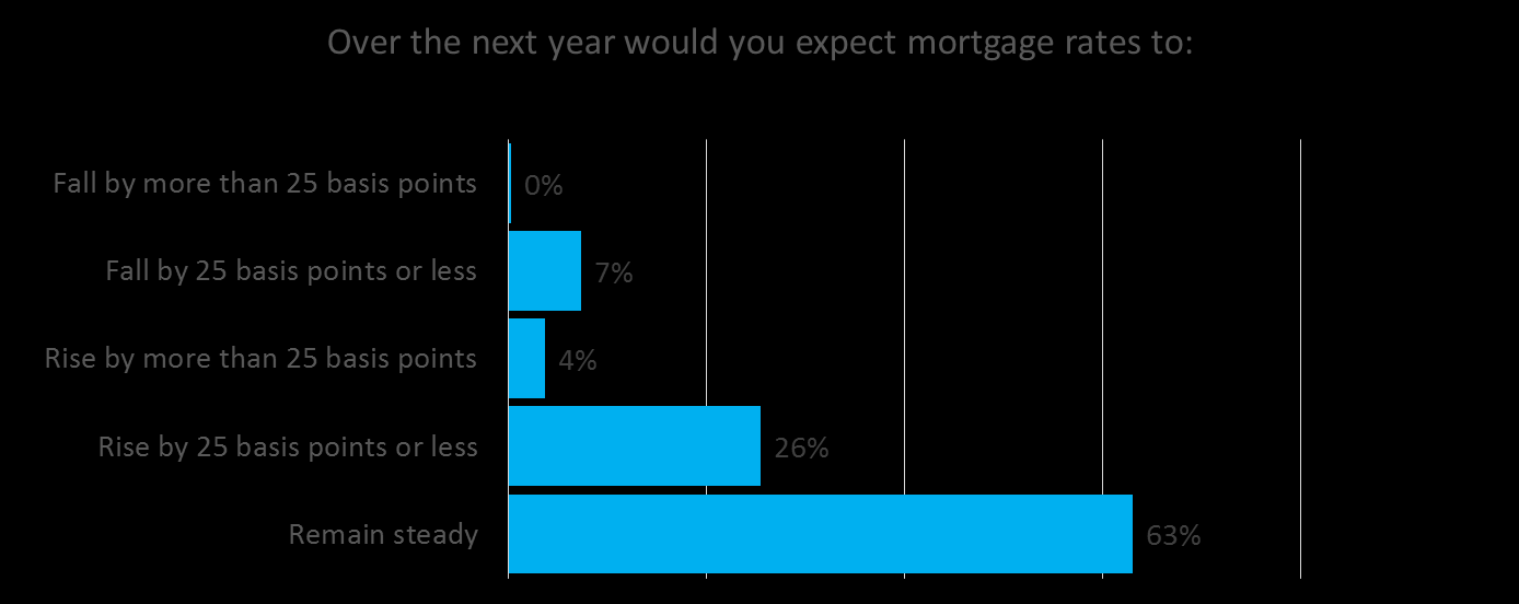 Over the next year would you expect mortgage rates to: Almost two thirds of survey respondents are expecting mortgage rates to remain steady over the coming twelve months, while just over one quarter