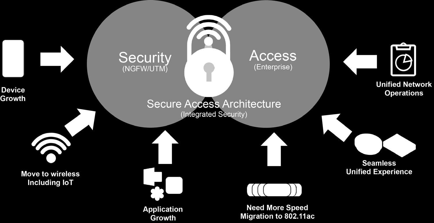 Fortinet Secure Access Architecture These trends and the challenges ahead, call for a network access architecture that is not only secure but easy to manage, to safeguard critical internal enterprise