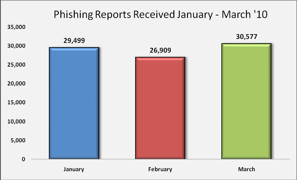 , Phishing Email Reports and Phishing Site Trends 1 st Quarter 2010 The number of unique phishing reports submitted to APWG in the first quarter 2010 reflected a gradual decrease that began after