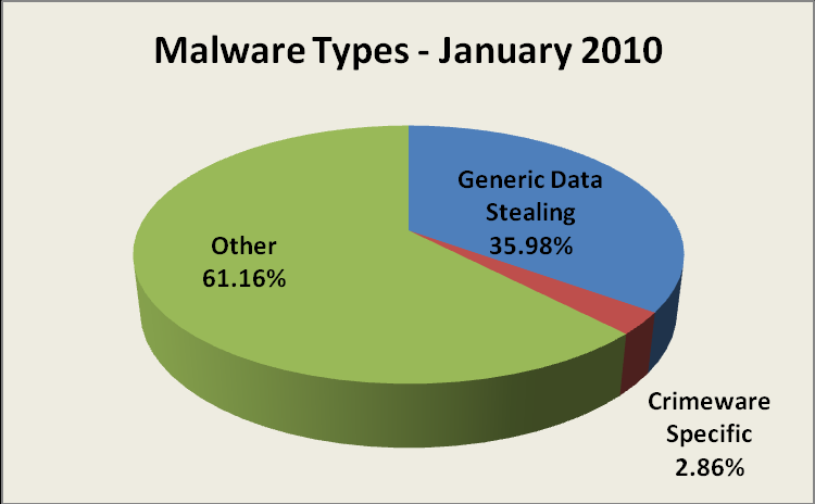 , Crimeware Taxonomy and Samples According to Classification The APWG s Crimeware statistics categorize crimeware attacks as follows, though the taxonomy will grow as variations in attack code are