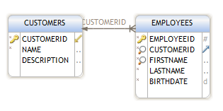 The foreign key requires the referring table (employees) and referred table (customers) plus the columns for each of them. We can set an action to be taken if a customer is deleted.