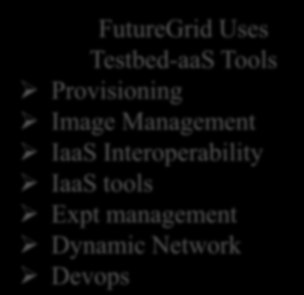 FutureGrid offers omputing Testbed as a Service Research omputing IaaS aas SaaS PaaS ustom Images ourses onsulting Portals Archival Storage System e.g. SQL, GlobusOnline Applications e.g. Nastran, Fluent loud e.