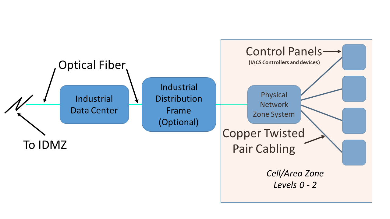 CPwE Physical Infrastructure Industrial Zone The CPwE plant network backbone consists of the distribution layer that converges one or more Cell/Area Zones to the overall plant network, IACS