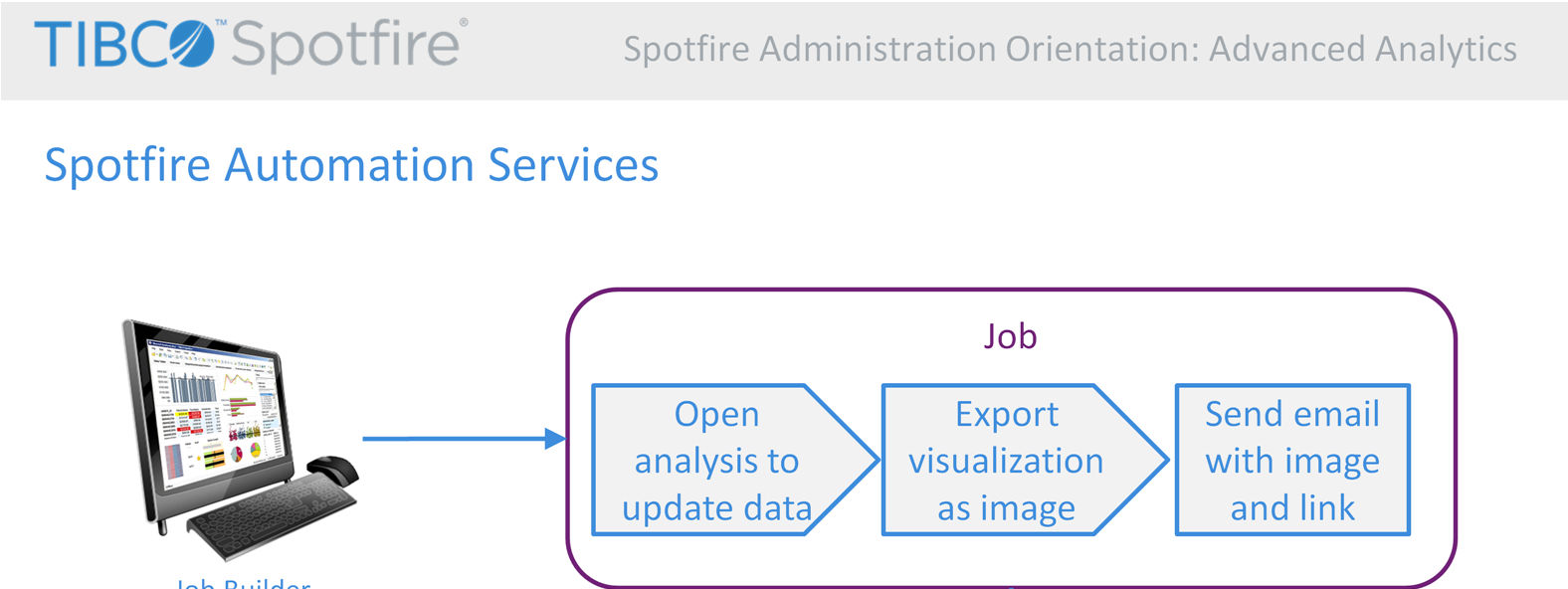 Spotfire Automation Services is used to execute automated processes on the Spotfire Server.