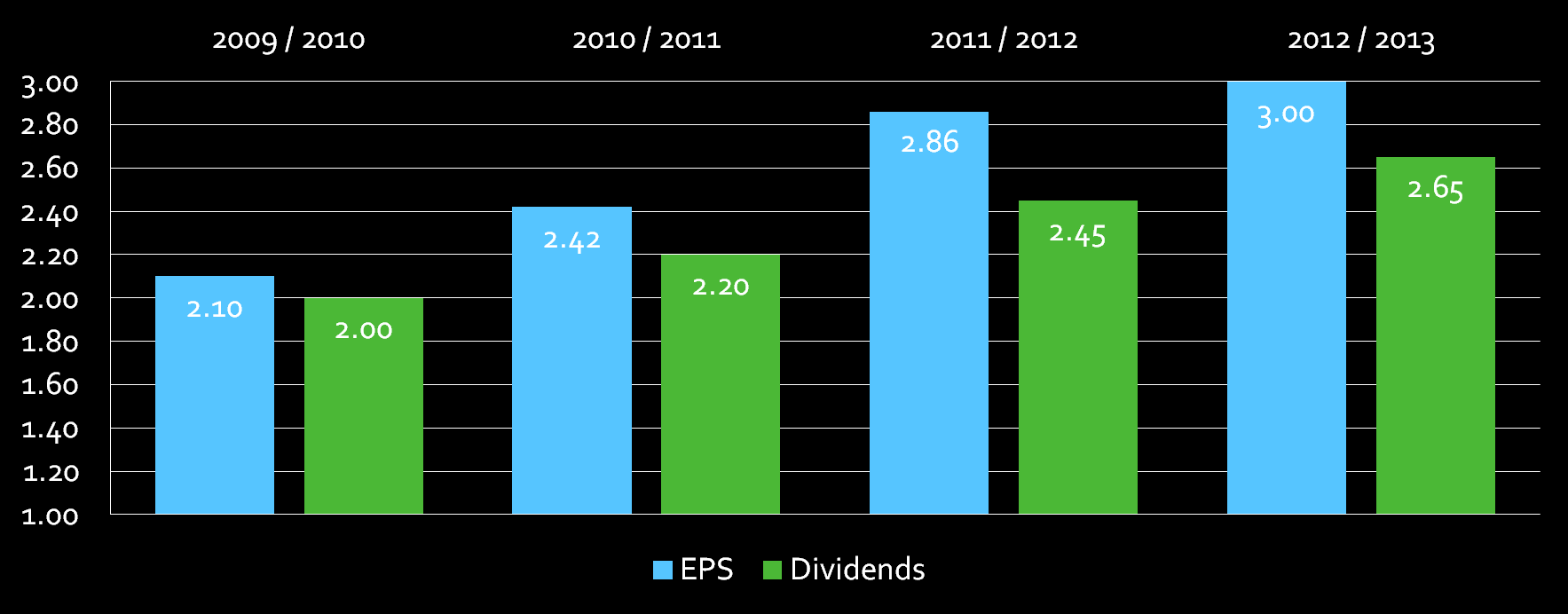 Earnings per Share and