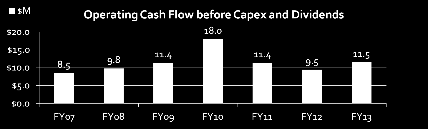 Operating Cash Flow (A$ Million) FY07 FY08 FY09 FY10 FY11 FY12 FY13 Capital Expenditure