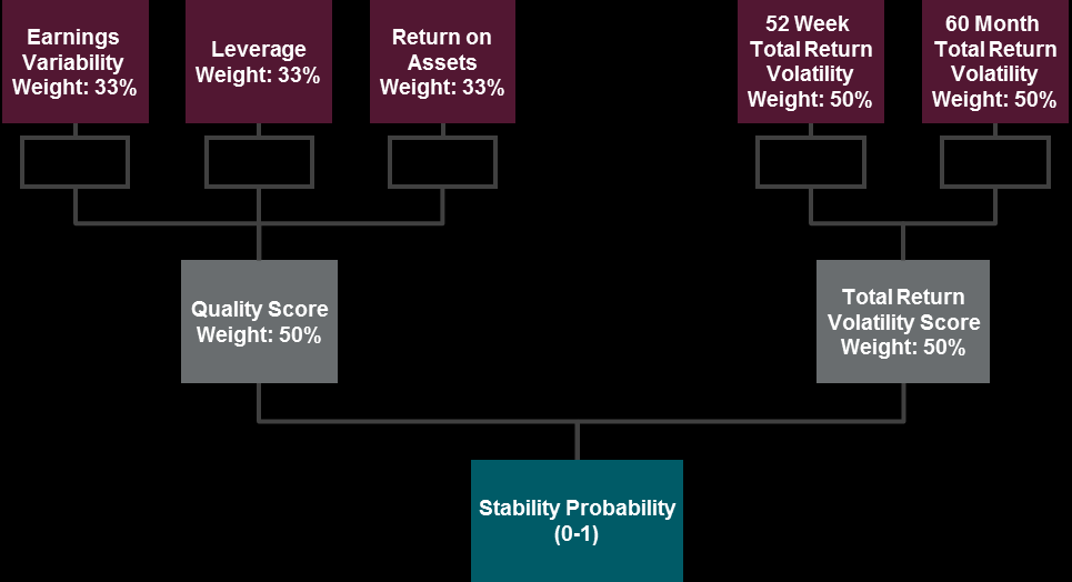 Quality score (comprises 50% of the overall stability probability) There are three stability indicators which comprise the Quality Score: Debt/Equity, Pre-Tax ROA, and Earnings Variability.