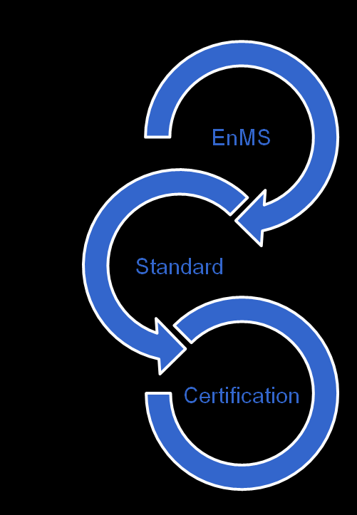 Definitions Energy Management System (EnMS) Systematic and structured approach to the management of energy use Energy Management System Standard Standardised approach to implementing an EnMS An