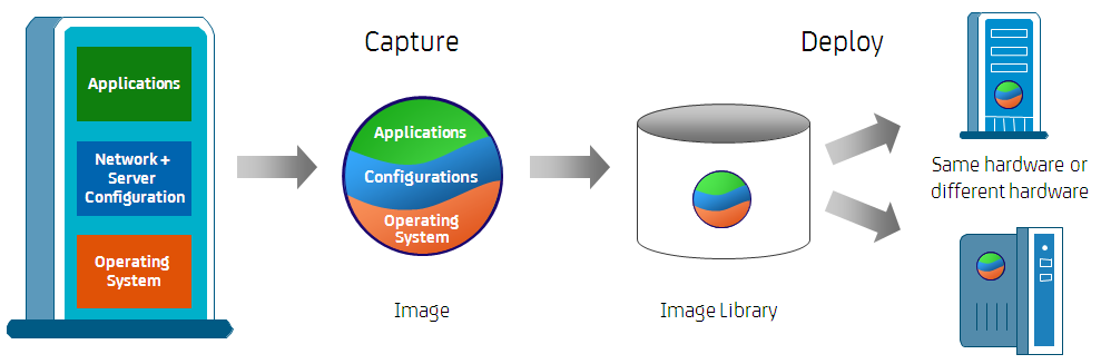 Full system capture allows you to capture and store system images in a single operation. Legacy production system images can be reproduced even if the original files are unavailable.