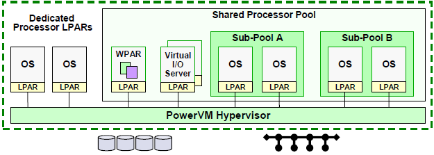 Virtualization on Power Systems CPU Virtualization: Dedicated, Donating, Shared Multiple Processor Pools Group by ISV, environment, department, agency, desired functionality (licenses), etc Memory