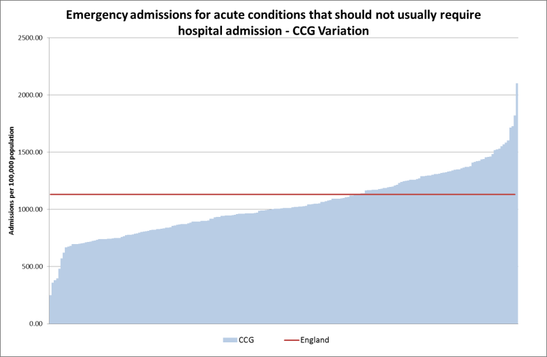 249 to 802 Emergency admissions for acute conditions that should not usually require hospital admission are increasing Whole Country Key 804 to 953 958 to 1080 1092 to 1289 1292 to 2101 At a national