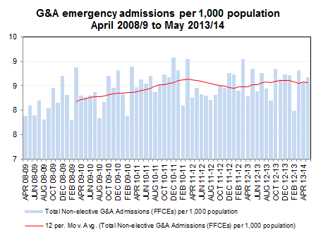 Emergency pressures are increasing Attendances in type 1 A+E units appear relatively static, whilst attendances in type 2 and 3 are increasing.