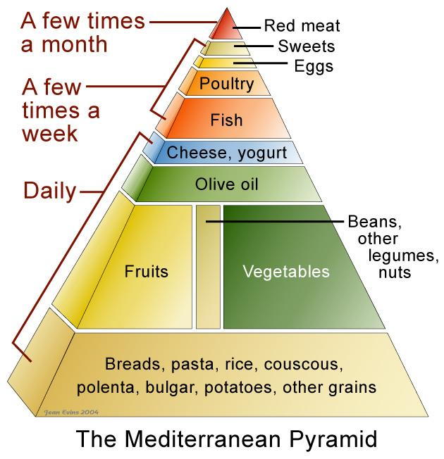 The Mediterranean Pyramid: Is it enough?