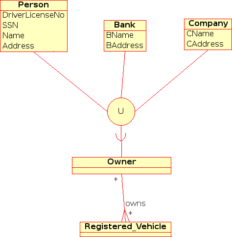Visual representation of Overlapping Specialization in EER Diagram 2.2.11