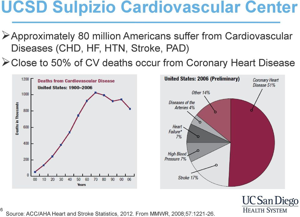 to 50% of CV deaths occur from Coronary Heart Disease 6