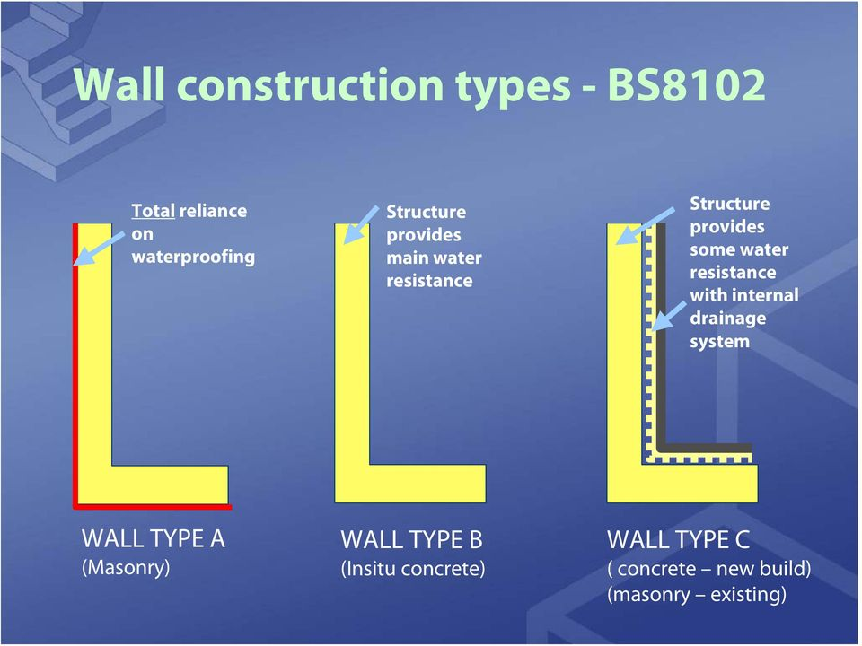 resistance with internal drainage system WALL TYPE A (Masonry) WALL