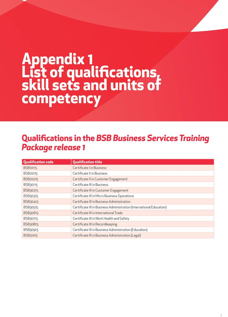 bsb business services training package implementation guide in customer ngagement certificate iii in micro business operations certificate iii in business administration certificate iii