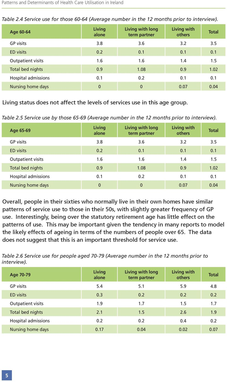 1.2.1.1 Nursing home days.7.4 Living status does not affect the levels of services use in this age group. Table 2.5 Service use by those 65-69 (Average number in the 12 months prior to interview).