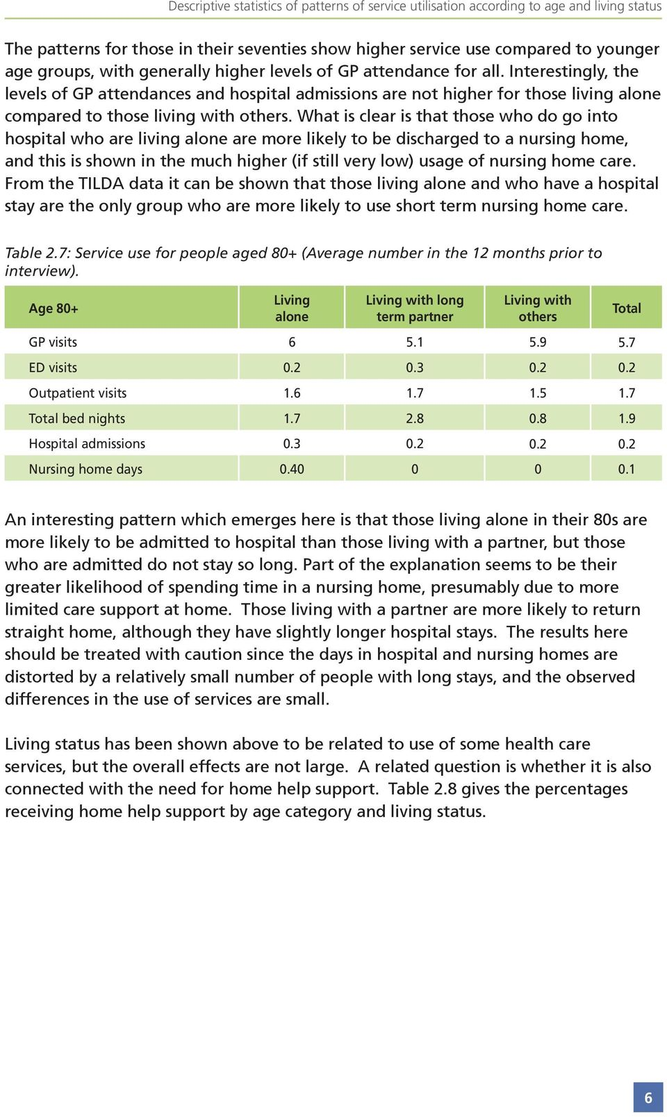 What is clear is that those who do go into hospital who are living alone are more likely to be discharged to a nursing home, and this is shown in the much higher (if still very low) usage of nursing