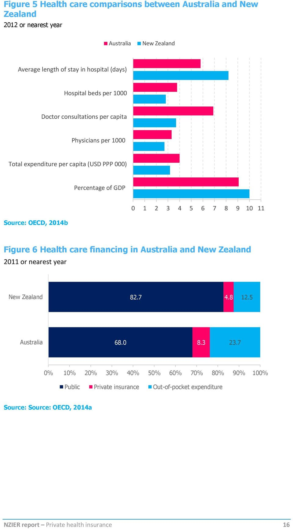 10 11 Source: OECD, 2014b Figure 6 Health care financing in Australia and New Zealand 2011 or nearest year New Zealand 82.7 4.8 12.5 Australia 68.0 8.3 23.