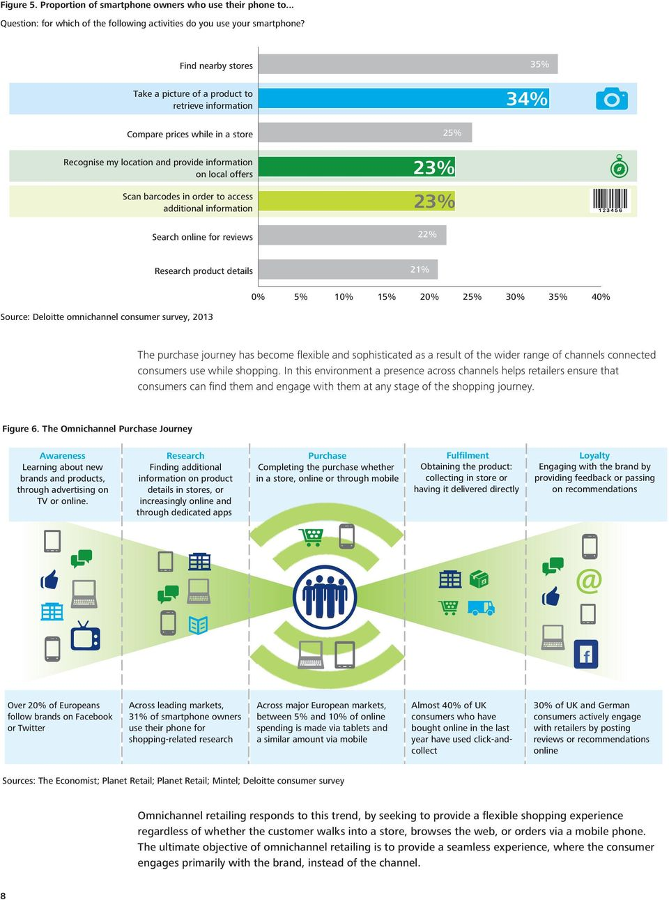 access additional information Search online for reviews 25% 23% 23% 22% Research product details 21% 0% 5% 10% 15% 20% 25% 30% 35% 40% Source: Deloitte omnichannel consumer survey, 2013 The purchase
