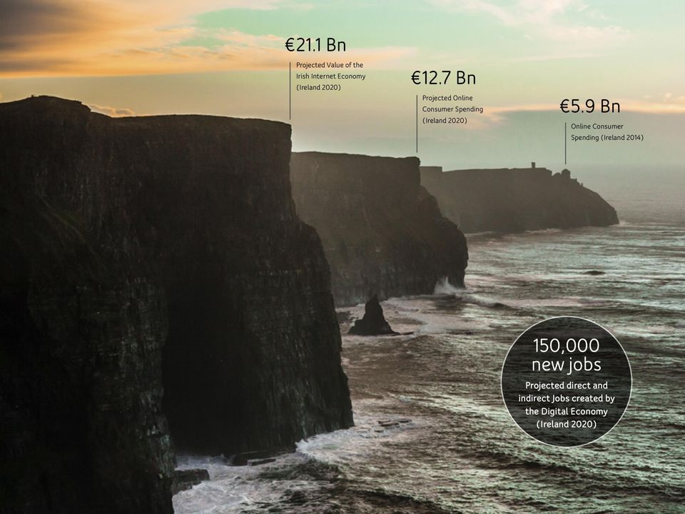 9 Bn Online Consumer Spending (Ireland 2014) 150,000 new jobs Projected direct