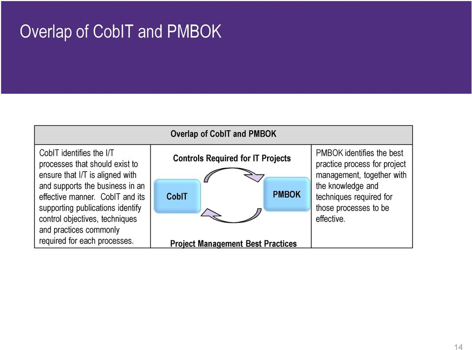 CobIT and its supporting publications identify control objectives, techniques and practices commonly required for each processes.