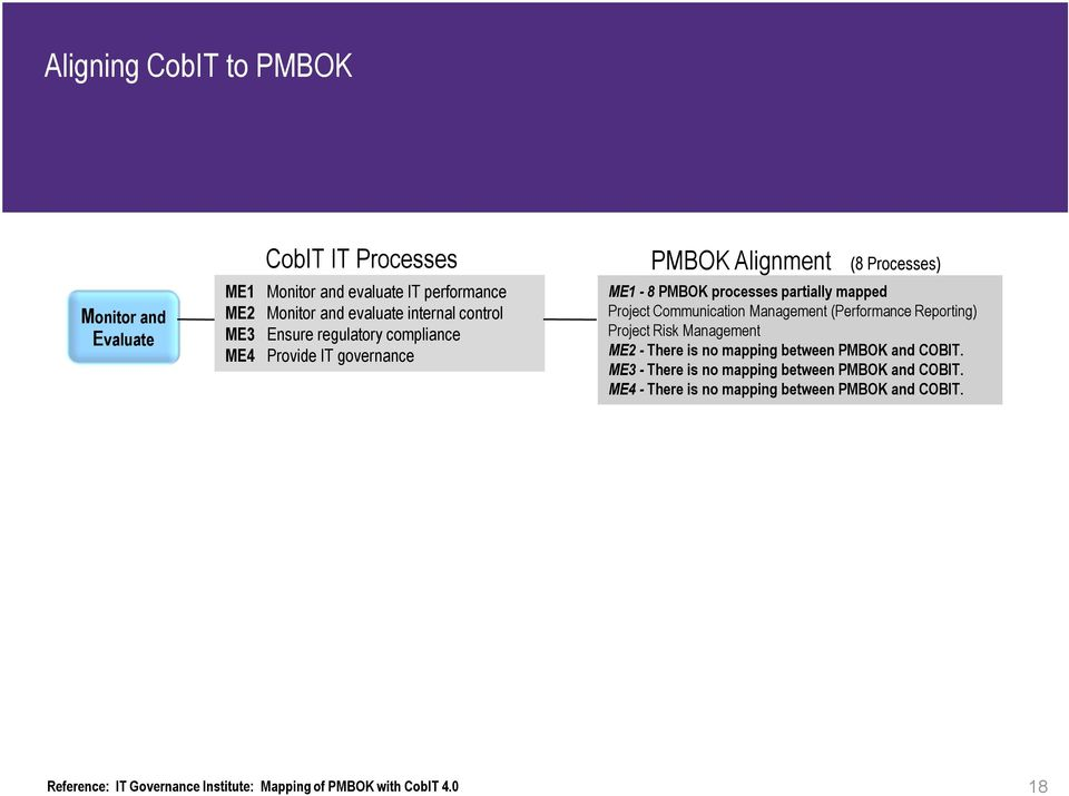 Communication Management (Performance Reporting) Project Risk Management ME2 - There is no mapping between PMBOK and COBIT.