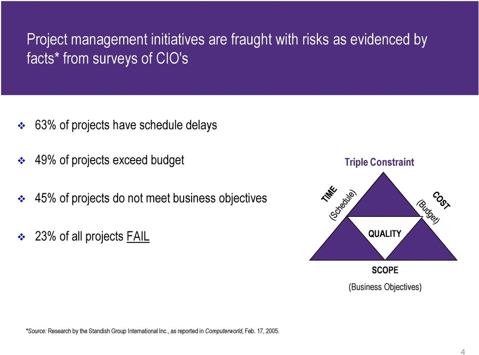 projects do not meet business objectives 23% of all projects FAIL QUALITY SCOPE (Business