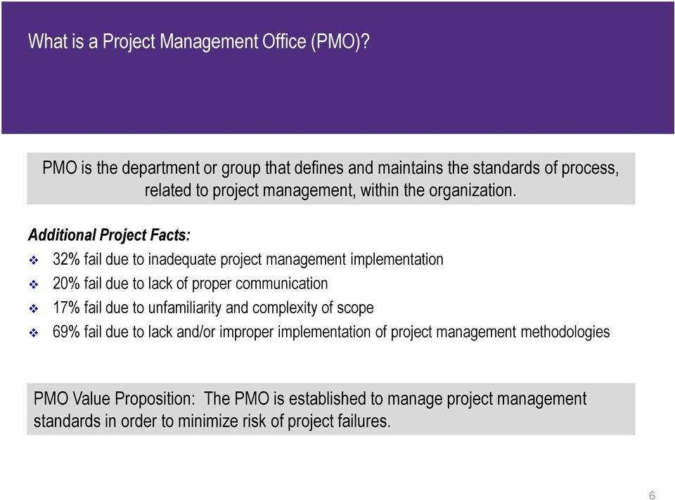 Additional Project Facts: 32% fail due to inadequate project management implementation 20% fail due to lack of proper communication 17% fail due to