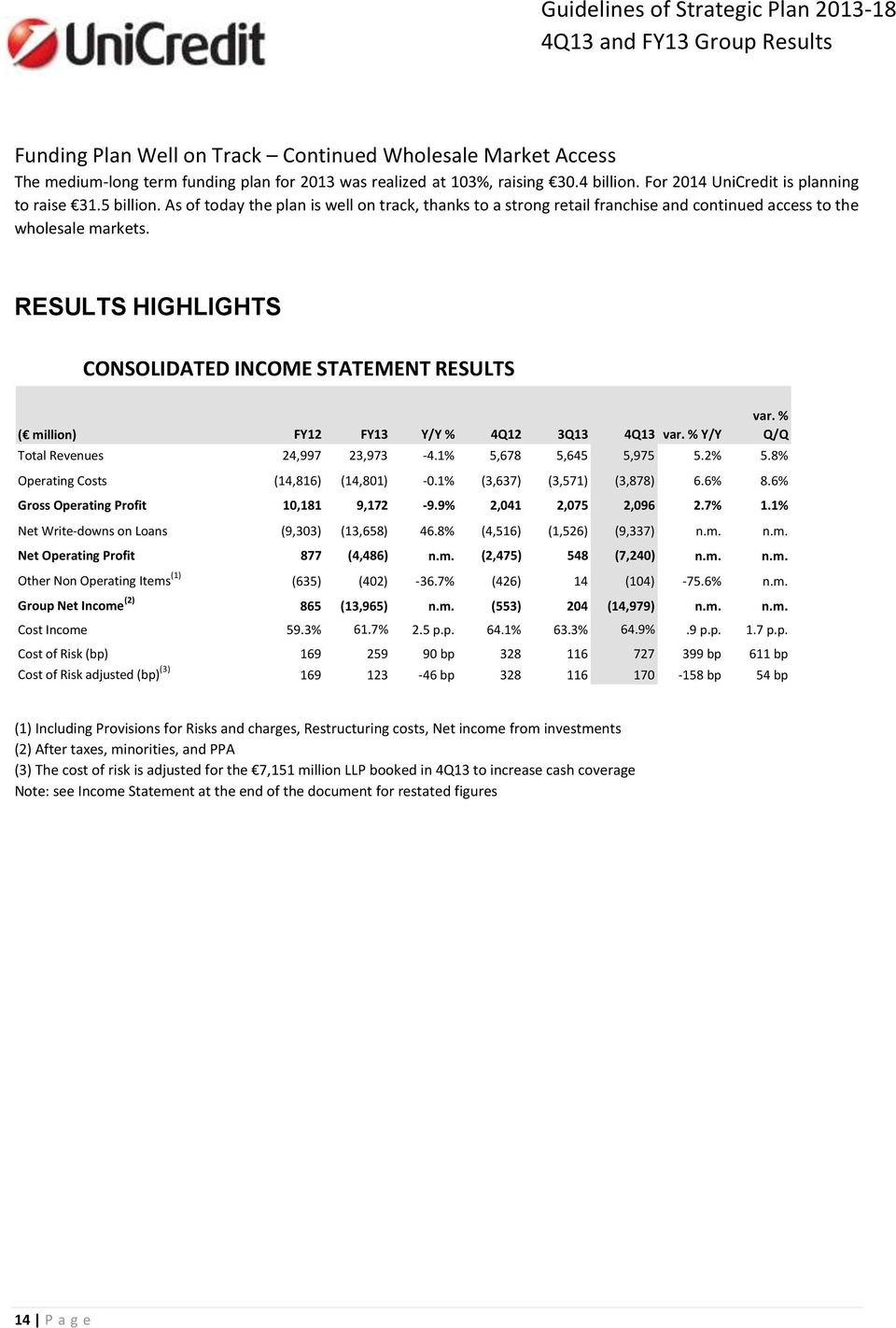 RESULTS HIGHLIGHTS CONSOLIDATED INCOME STATEMENT RESULTS ( million) FY12 FY13 Y/Y % 4Q12 3Q13 4Q13 var. % Y/Y Total Revenues 24,997 23,973-4.1% 5,678 5,645 5,975 5.2% 5.