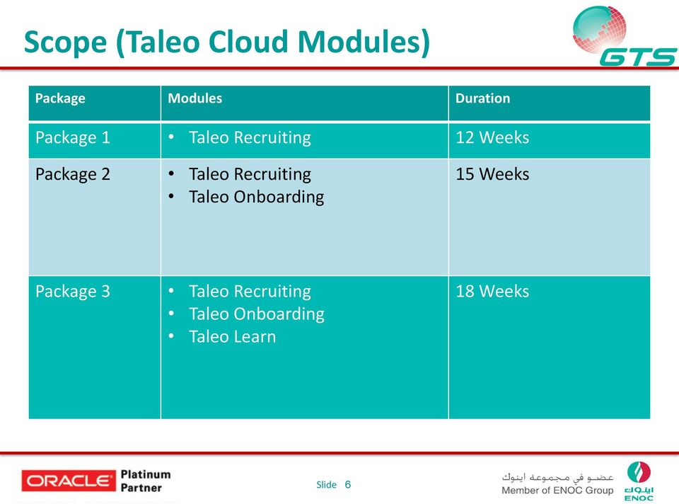 Recruiting Taleo Onboarding 15 Weeks Package 3 Taleo