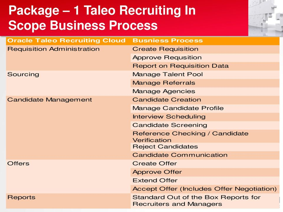 Requisition Data Manage Talent Pool Manage Referrals Talent Pool Manage Agencies Manage Referrals Candidate Creation Manage Agencies Manage Candidate Profile Candidate Interview Scheduling Creation