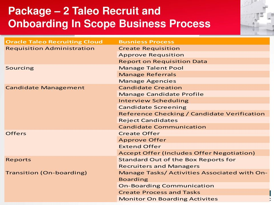 Data Manage Talent Pool Manage Referrals Manage Agencies Candidate Creation Manage Candidate Profile Interview Scheduling Candidate Screening Reference Checking / Candidate Verification Reject