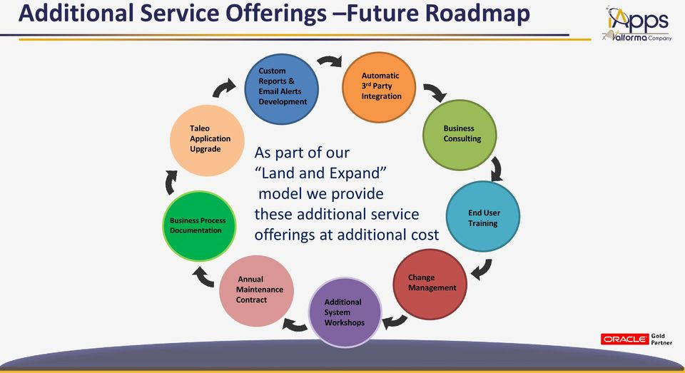 and Expand model we provide these additional service offerings at additional cost Business