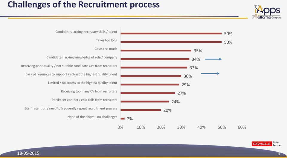 no access to the highest quality talent Receiving too many CV from recruiters Persistent contact / cold calls from recruiters Staff retention / need to