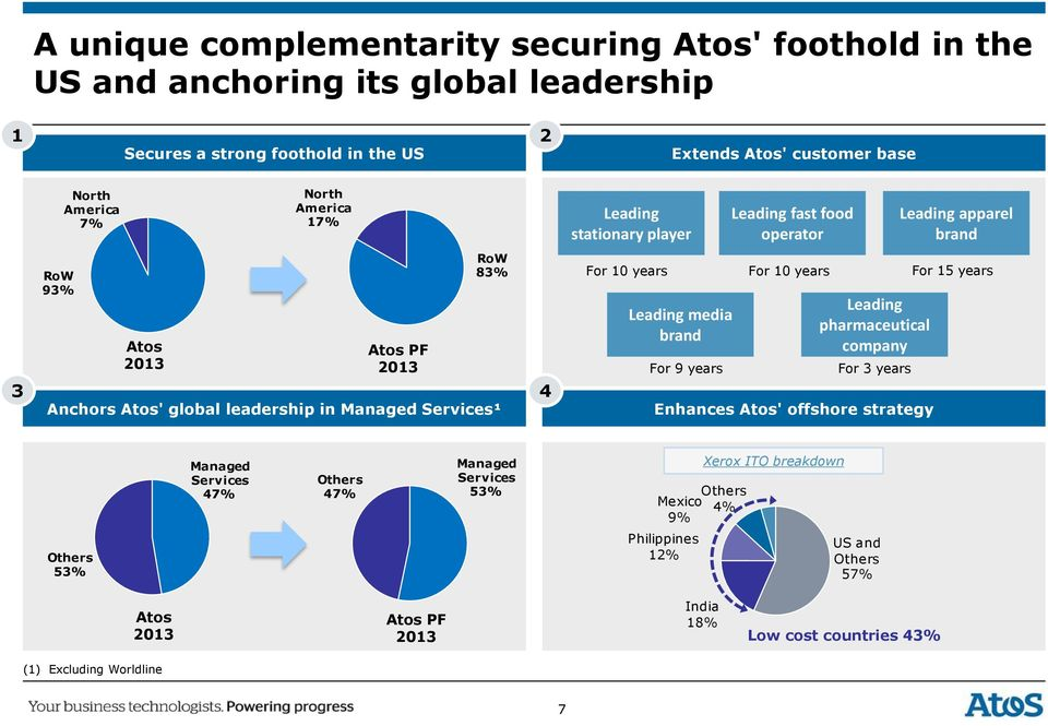 Services¹ For 10 years For 10 years For 15 years Leading media brand For 9 years Leading pharmaceutical company For 3 years Enhances Atos' offshore strategy Managed Services 47%