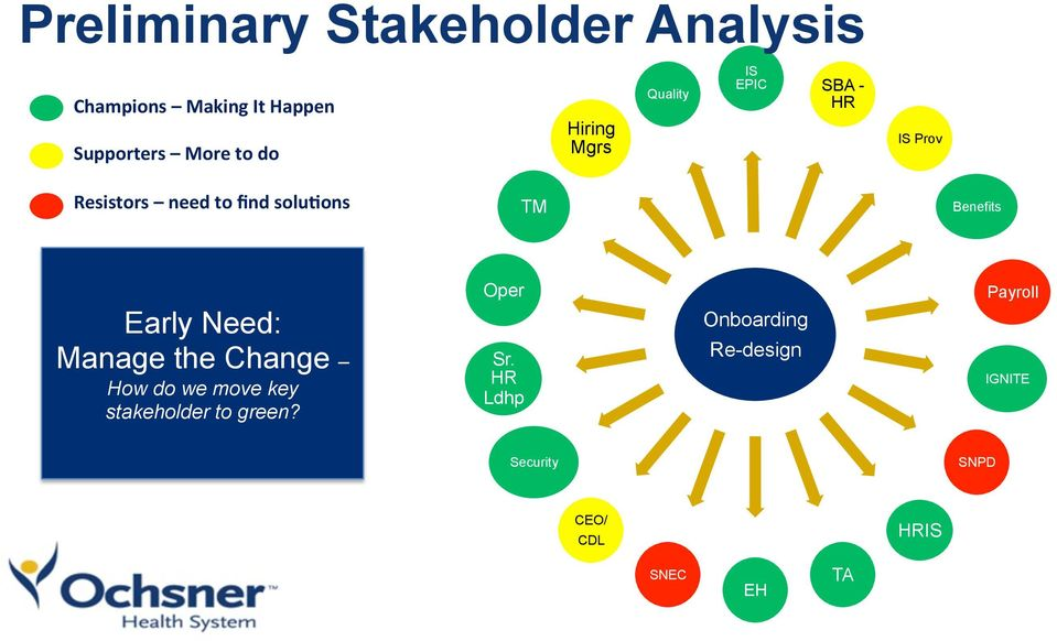 Benefits Early Need: Manage the Change How do we move key stakeholder to green?