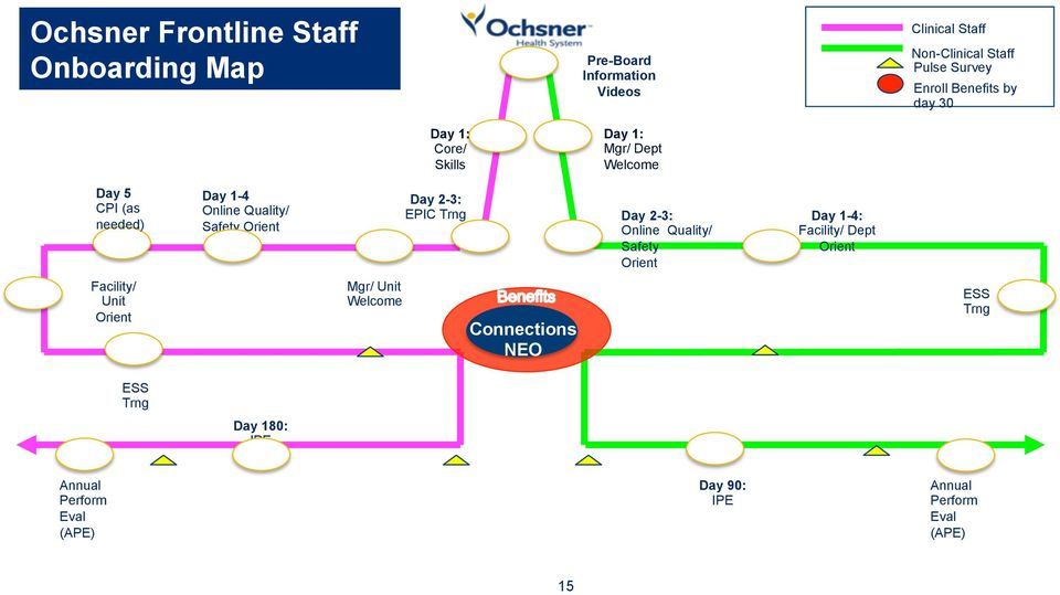 Orient Day 2-3: EPIC Trng Day 2-3: Online Quality/ Safety Orient Day 1-4: Facility/ Dept Orient Facility/ Unit Orient