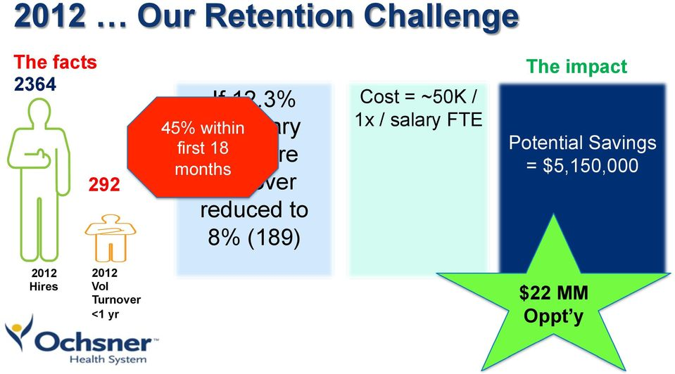 first 18 months Cost = ~50K / 1x / salary FTE The impact