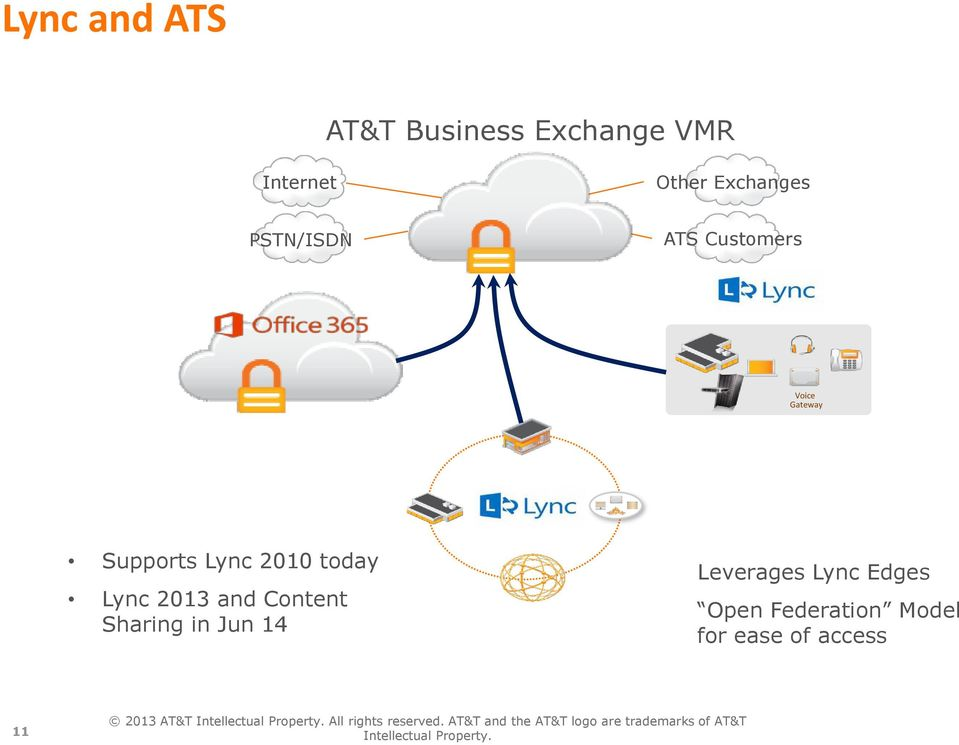 Lync Edges Open Federation Model for ease of access 11 2013 AT&T Intellectual Property.