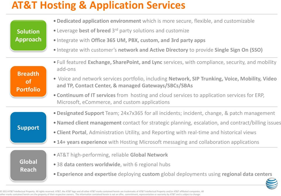 featured Exchange, SharePoint, and Lync services, with compliance, security, and mobility add-ons Voice and network services portfolio, including Network, SIP Trunking, Voice, Mobility, Video and TP,