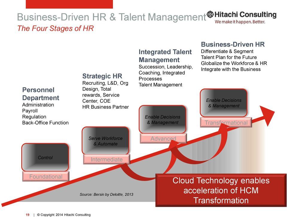 Decisions & Management Business-Driven HR Differentiate & Segment Talent Plan for the Future Globalize the Workforce & HR Integrate with the Business Enable Decisions &