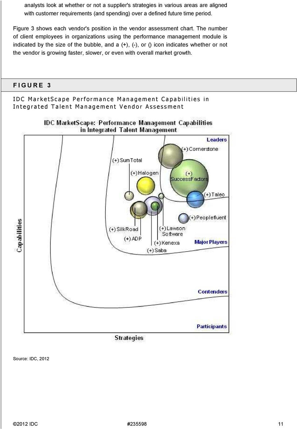 The number of client employees in organizations using the performance management module is indicated by the size of the bubble, and a (+), (-), or () icon